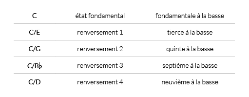 liste des renversements d'un accord de guitare